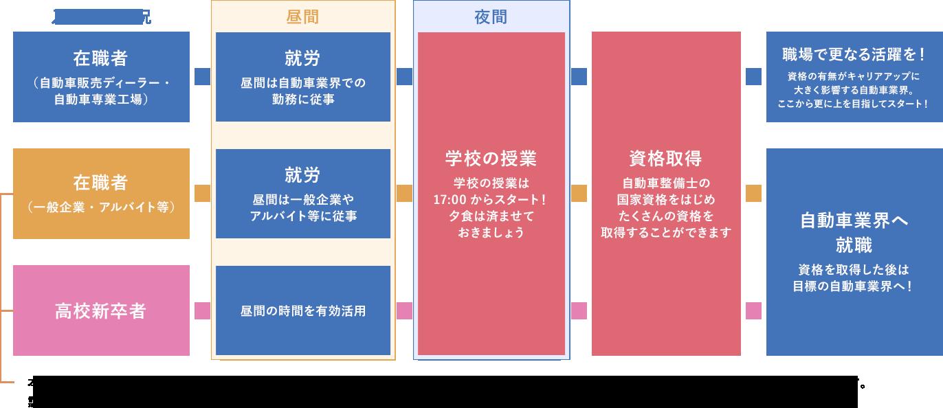 パターン別通学イメージ例
